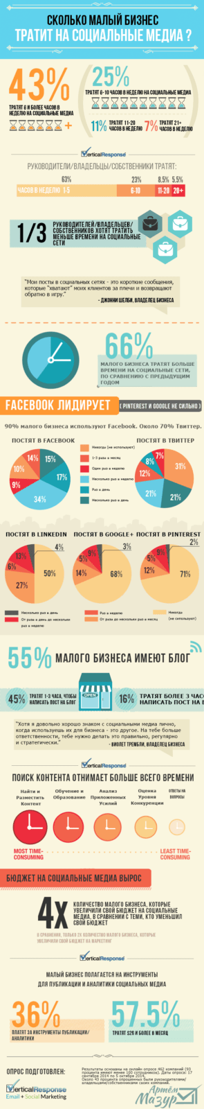 how_much_businesses_spend_on_social_media