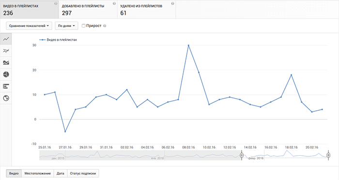 google-analytics-video-v-playlistah