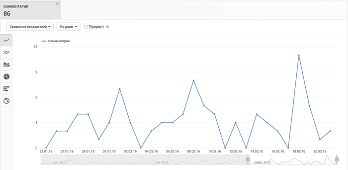 youtube-analytics-commentarii