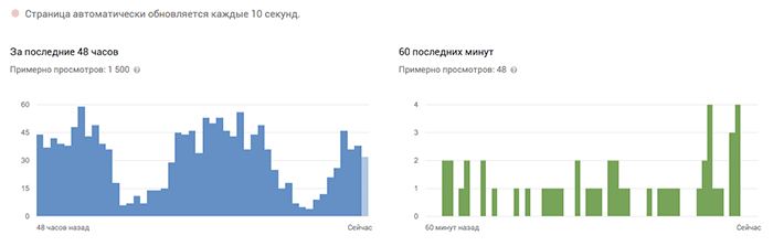 youtube-analytics-dannie-v-realnom-vremeni