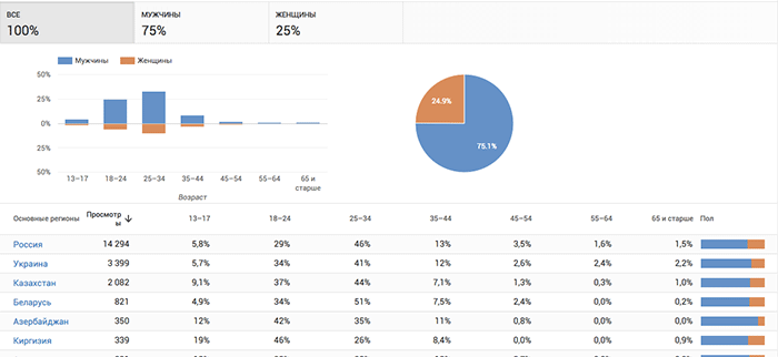 youtube-analytics-demografia