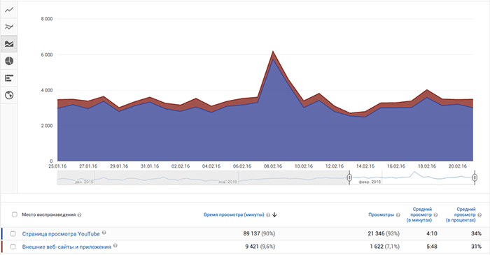 youtube-analytics-mesta-vosproizvedeniya