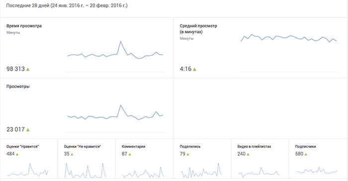 youtube-analytics-obzor