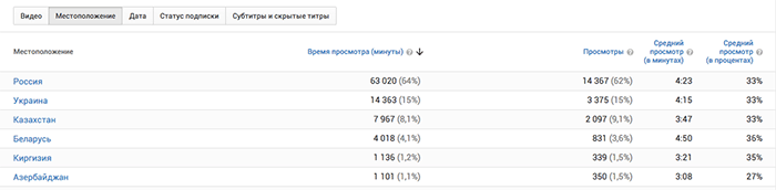 youtube-analytics-vremya-prosmotra