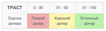 checktrust-score
