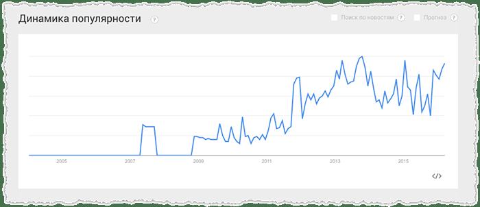 dinamika-populyarnosti