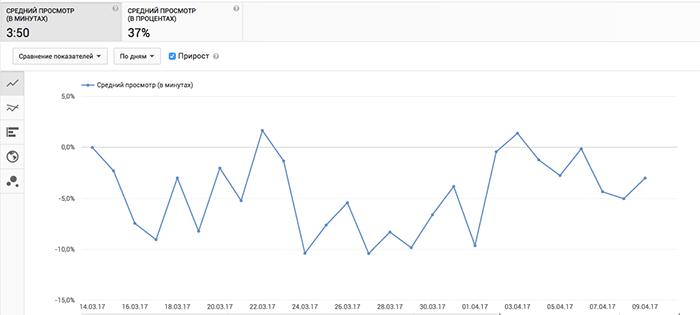 4 способа увеличить просмотры видео на Ютуб