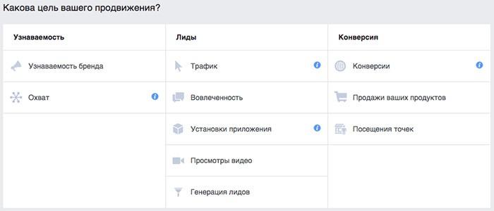 Как проводить сплит тест объявлений на Facebook