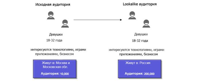 Как увеличить количество подписчиков с помощью Lookalike и e-mail. Девушки