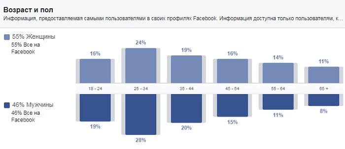 Реклама Фейсбук. Как выжать из нее 100%. Возраст и пол