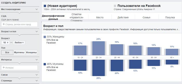 Как вывести новости на Фейсбук в ТОП. Принцип работы алгоритма. Статистика аудитории
