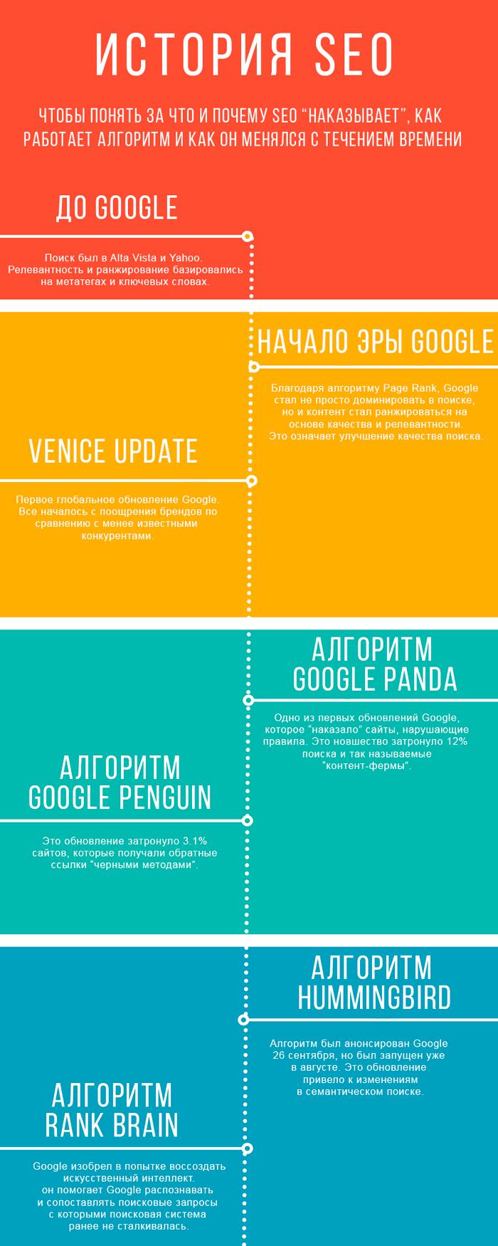 Google Panda 2018. Инфорграфика 1