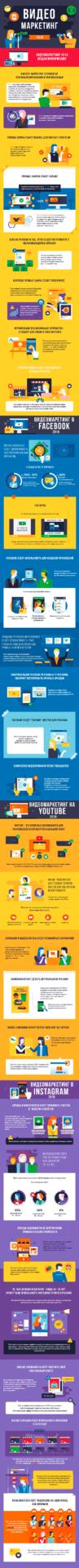 Видео маркетинг: тренды 2018 года. Инфографика