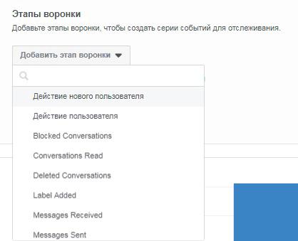 Фейсбук аналитика. Этапы воронки