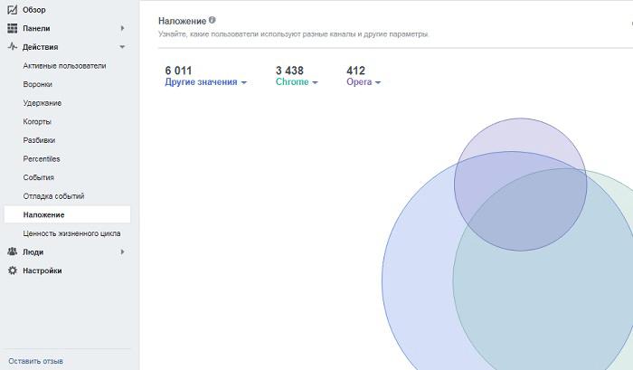 Фейсбук аналитика. Наложение