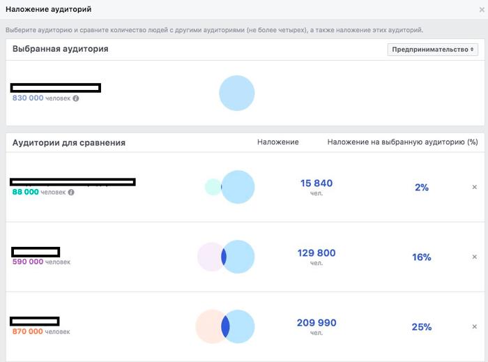 Реклама Facebook. Что делать если люди от нее устали? Наложение аудитории