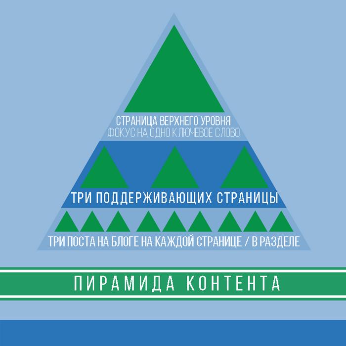 Как создать блог. Пирамида