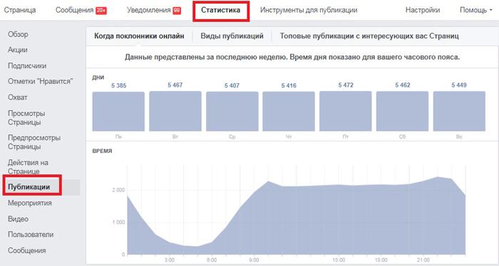 Facebook реклама: время для публикаций. Статистика Facebook