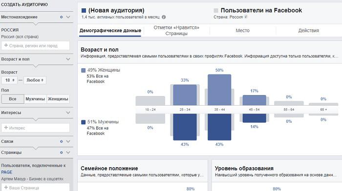 Забытые функции Фейсбук: 12 фишек. Демографические данные