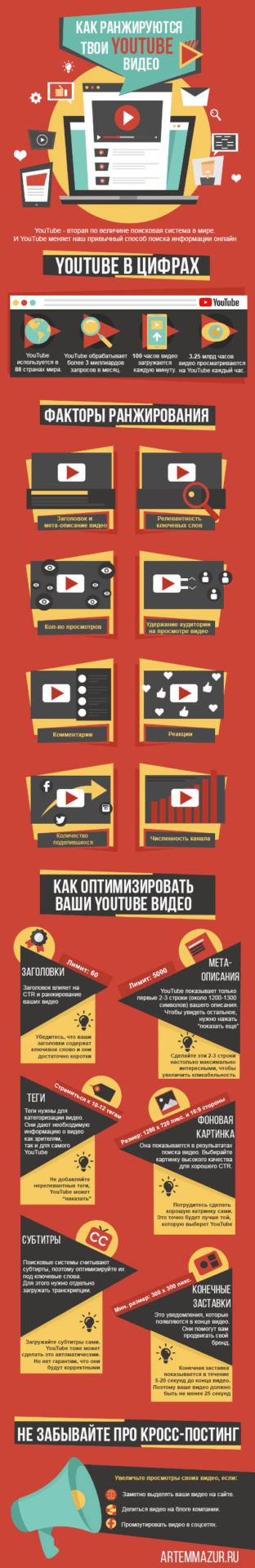 YouTube видео в результатах поиска. Инфографика