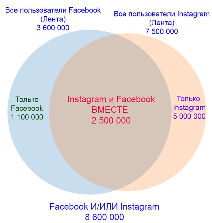 Аудитория Инстаграм и Фейсбук: как сравнивать. Схема