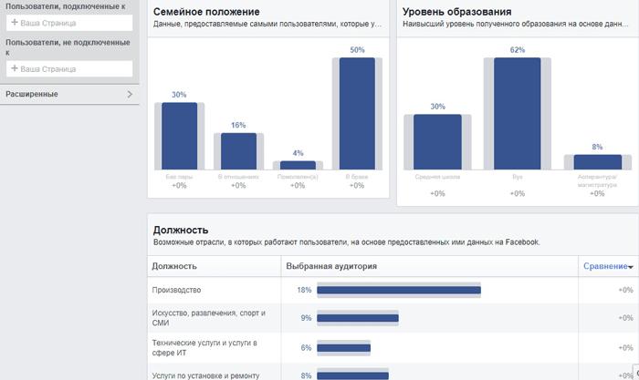 Facebook для бизнеса: 4 способа улучшить рекламу B2B. Статистика