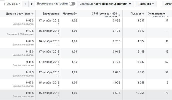 Отчеты в Фейсбук Ads Manager. Отображение