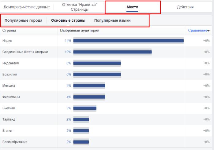Facebook Audience Insights. География