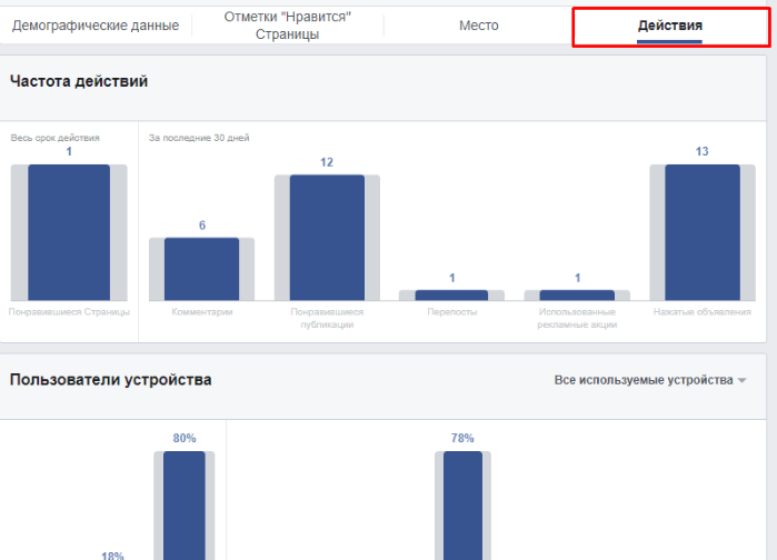 Facebook Audience Insights. Действия