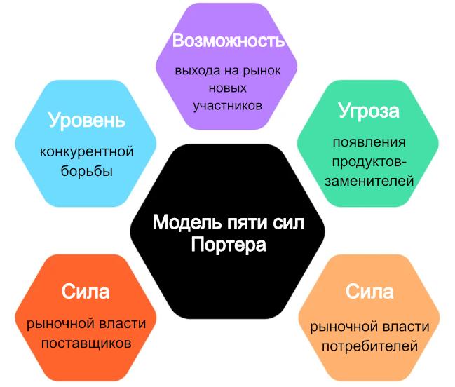 Анализ рынка. Пять сил Портера