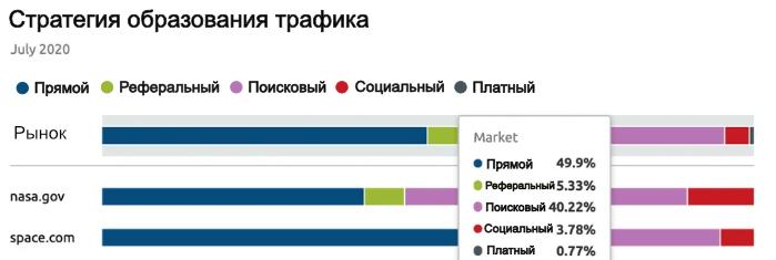 Анализ рынка. Источники трафика