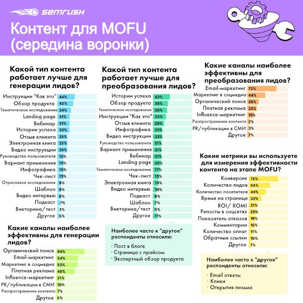 Контент-маркетинг. MOFU