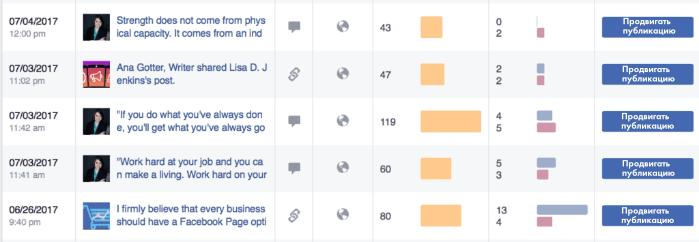 Публикация в Фейсбук. Аналитика