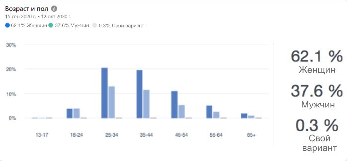 Статистика групп. Демография