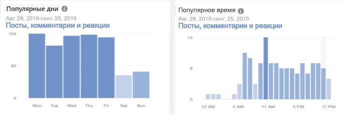 Статистика групп. График публикации