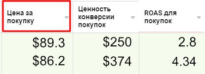 Показатели эффективности рекламы. Цена за покупку