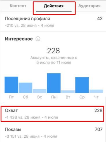 Статистика Инстаграм. Охват