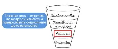 Воронка рекламы. Решение