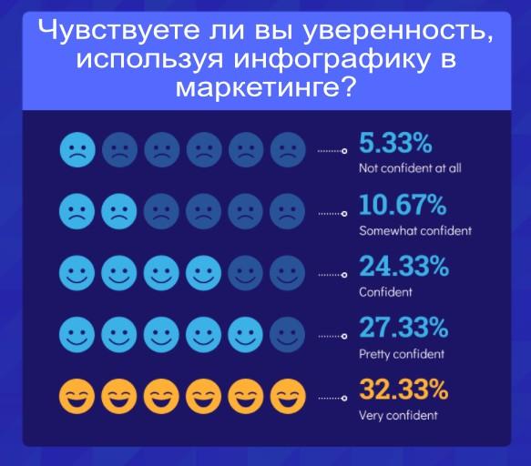 Маркетинг в 2021 году. Инфографика