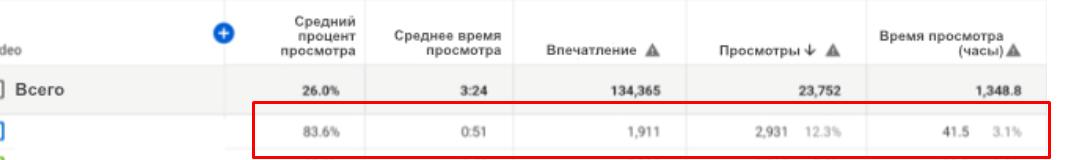 Youtube аналитика. Метрики2