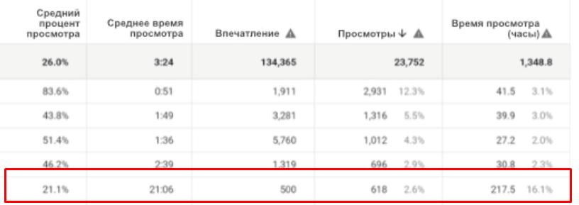 Youtube аналитика. Метрики3