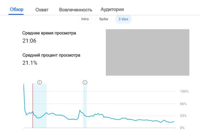 Youtube аналитика. Аналитика видео2
