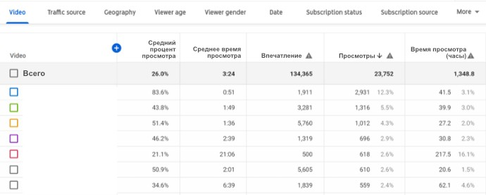 Youtube аналитика. Метрики