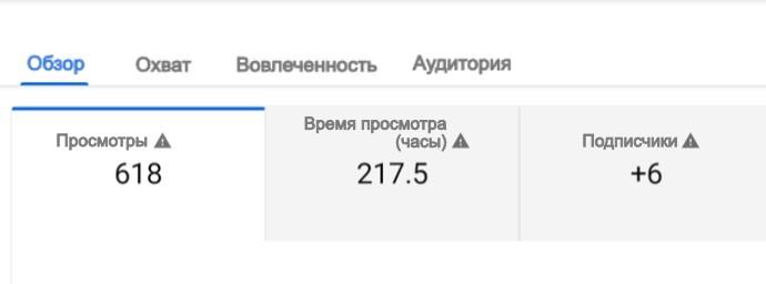Youtube аналитика. Подписчики