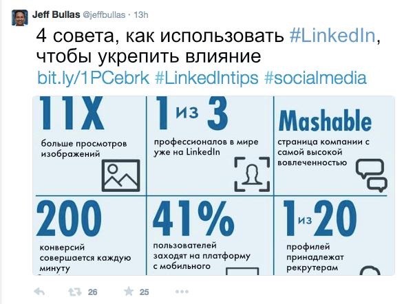 Примеры контента. Статистика