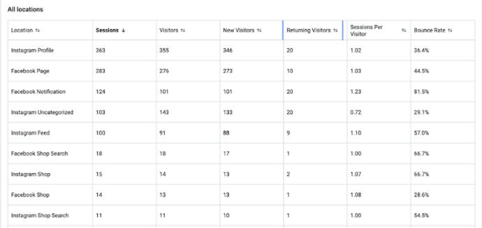 Продажи в Instagram. Статистика2
